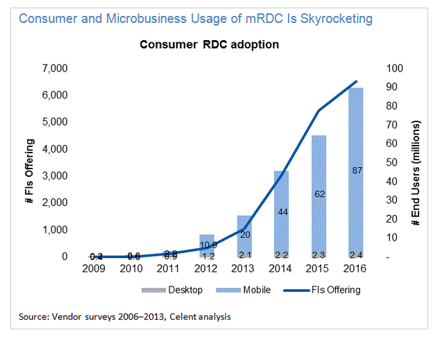 Consumer/Micorbusiness Usage of mRDC is Skyrocketing